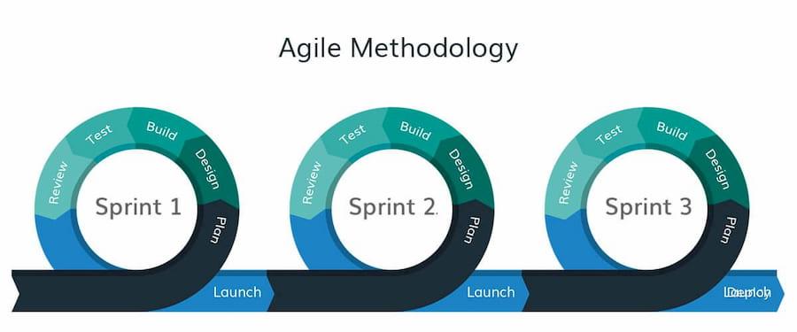 agile scrum metodolojisi